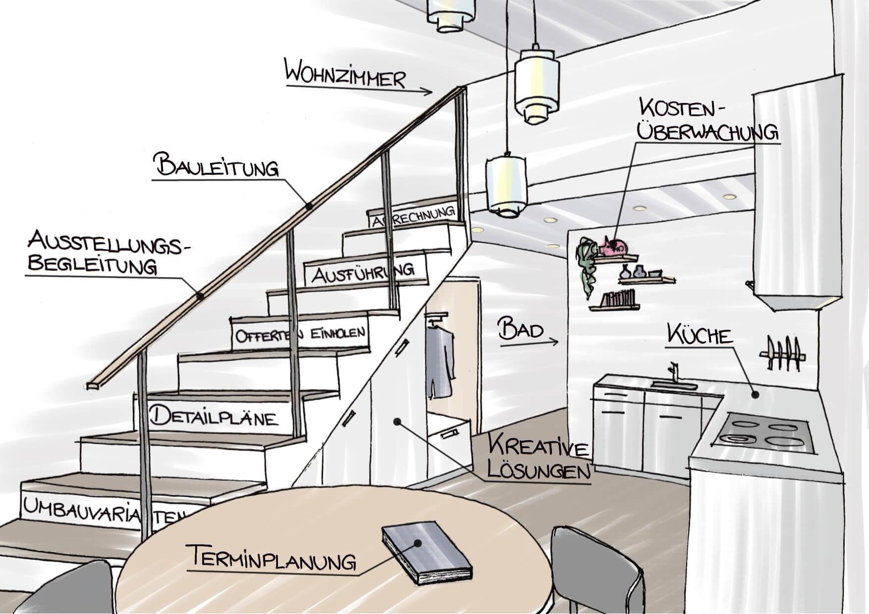 Eine grob kolorierte Skizze bildet einen Teil der Leistungen der planen einrichten gestalten gmbh ab. Links führt eine Treppe ins Obergeschoss. Jede zweite Stufe ist beschriftet, von unten nach oben mit: Umbauvarianten, Detailpläne, Offerten einholen, Ausführung, Abrechnung. Weiter sind die Küche Beschriftet und Pfeile deuten auf das Bad und das Wohnzimmer hin.